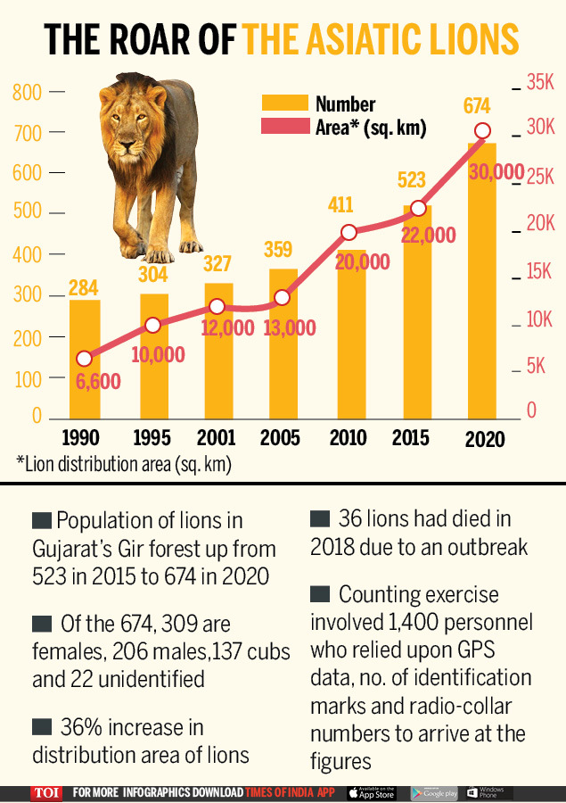 population of Asiatic Lion