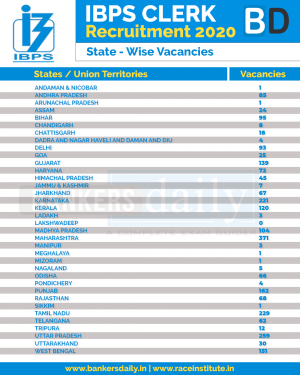 IBPS CLERK 2020 : All States Vacancies Increased - Check Now