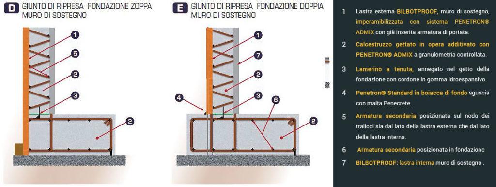 Bilbotproof botta prefabbricati for Come costruire una fondazione di cabina