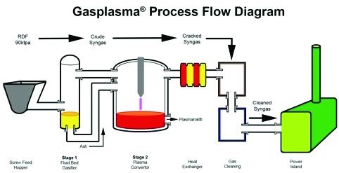/s/x/t/TE_APP_Gasplasma_diagram.jpg