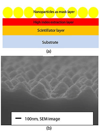 (a) The self-assembly of SiO2 nanoparticles on the top of high index light extraction layer Si3N4, which is deposited on Lu2SiO5:Ce thin film. (b) The scanning electron microscope image of the improved bio-inspired moth eye nanostructures with certain deg
