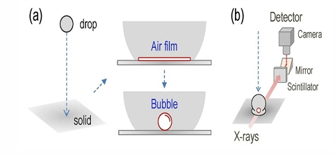 The evolution of an air film during drop impact. (a) Schematic description of air film evolution; namely, when an air film is entrapped during drop impact on a solid surface, it should evolve into a bubble to minimise its surface energy. (b) Schematic of