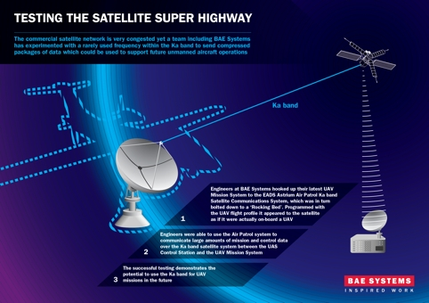 /v/e/h/130_BAE_Satellite_Superhighway_Infographic.jpg