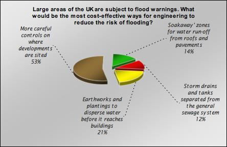 floodchart