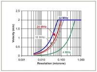 Maximum data rate chart