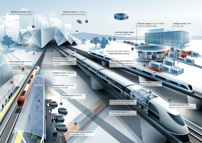Arup Future of Rail 2050