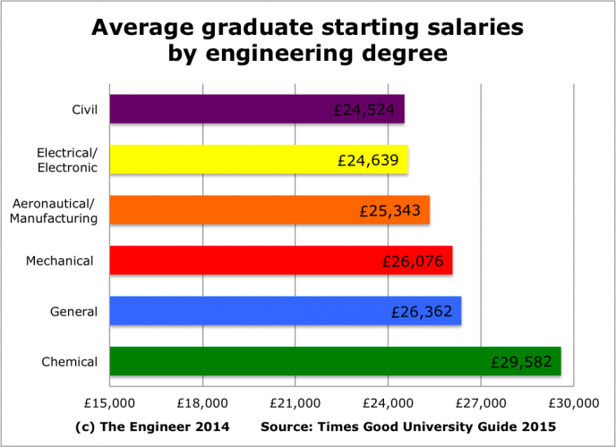 The Myth Of Engineering Low Pay The Engineer The Engineer