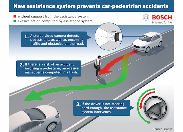 If there is a risk of an accident involving a pedestrian, an evasive manoeuvre is computed in a flash. If the driver is not steering hard enough, the assistance system intervenes