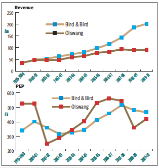 OLSWANG VS 2BIRDS: A DECADE OF DIFFERENCES