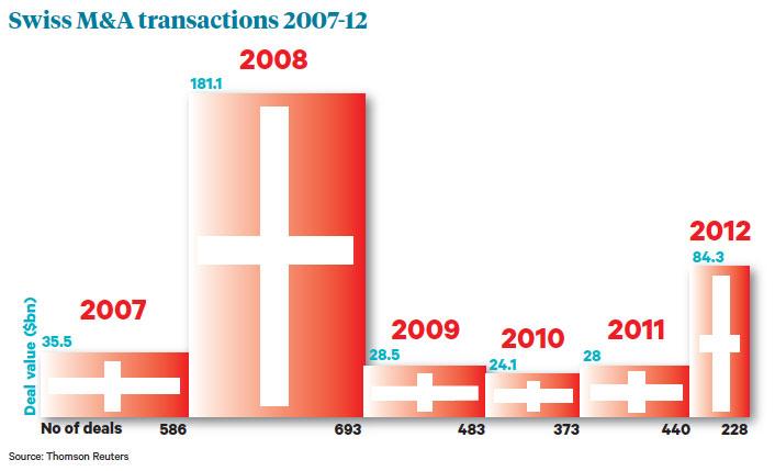 Swiss chart