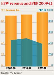 Notebook Graph