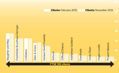 City 250313 graph 3