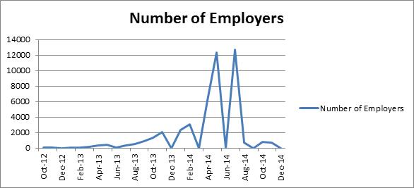 graph 2.0