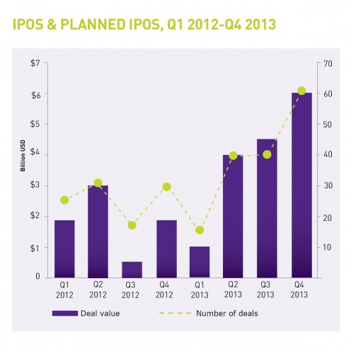 offshore ipos