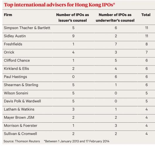 Hong Kong advisers