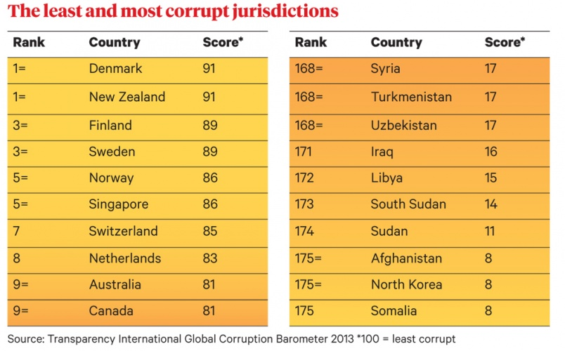 The least and most corrupted juristictions