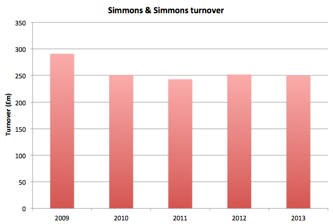 Simmons financials
