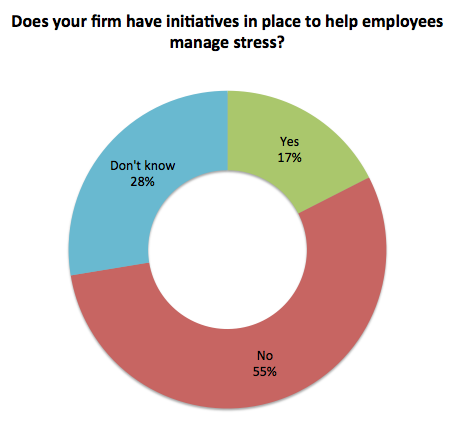 Stress survey: does your firm have stress-busting initiatives?