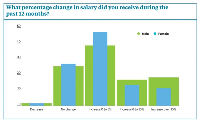 salary survey rise