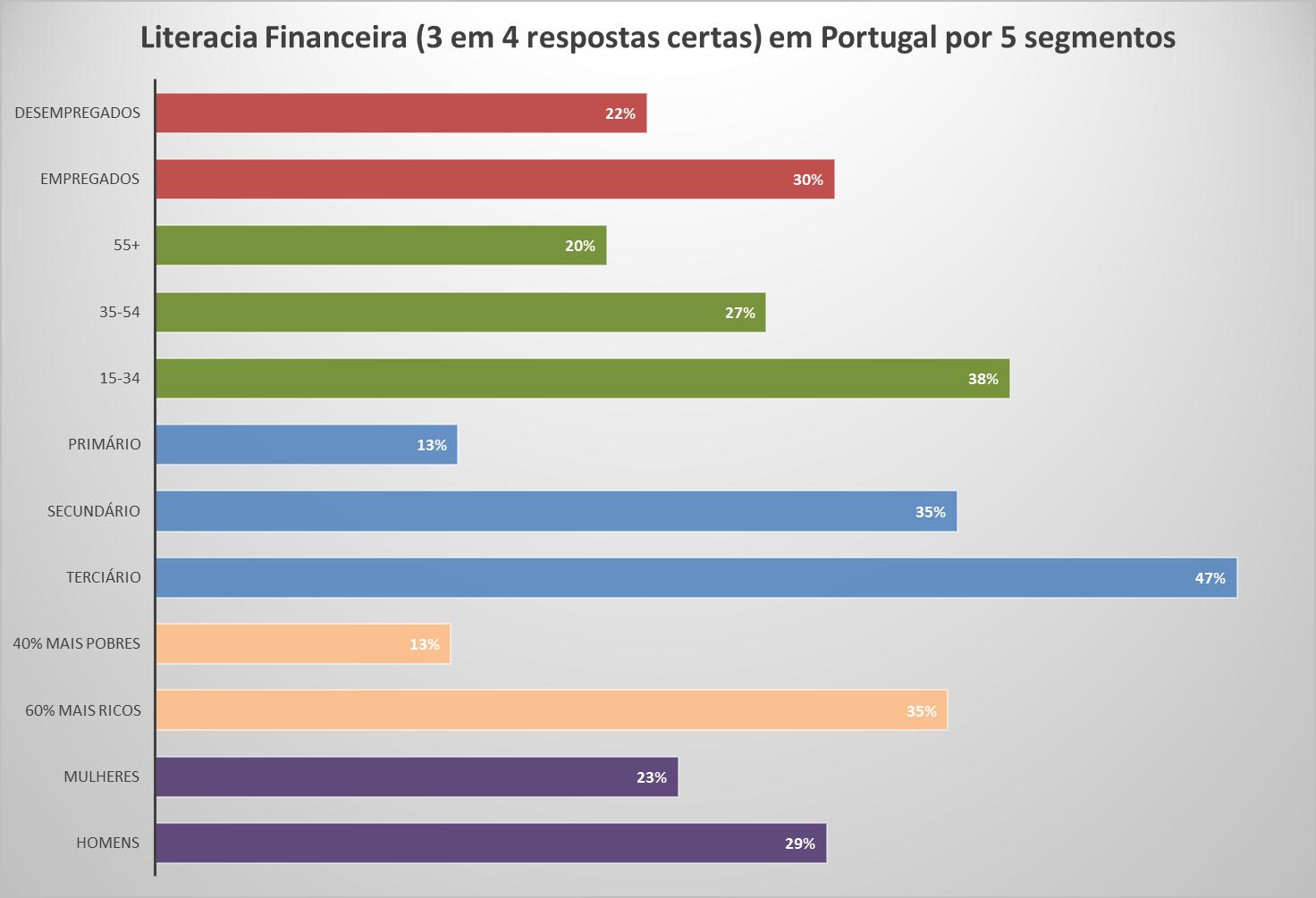 Literacia Financeira: Onde Erram os Portugueses?