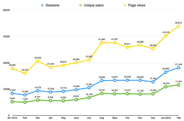 Visitor-figures-copy-2