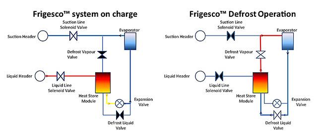 Frigesco system schematic