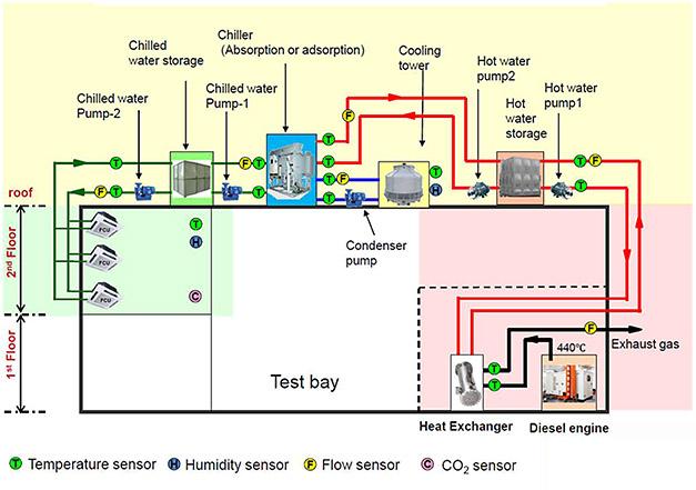 CHP system