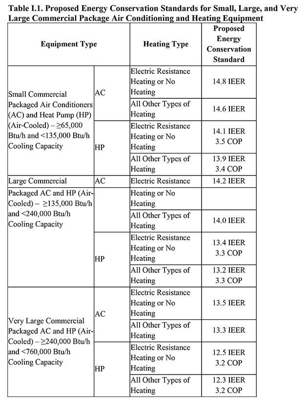 Energy Conservation Program: Energy Conservation Standards for S