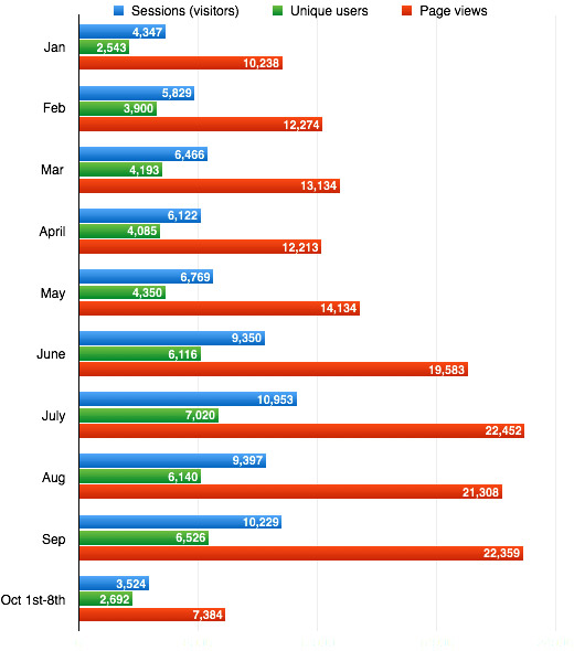 Web-stats
