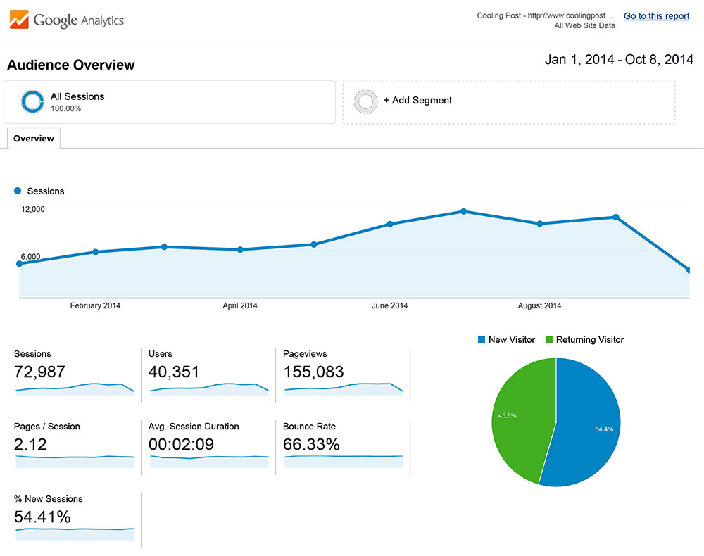 Analytics-All-Web-Site-Data-Audience-Overview-20140101-20141008-(1)