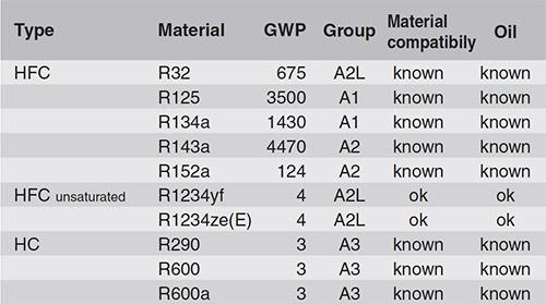 Table 1: Common refrigerant mixture components