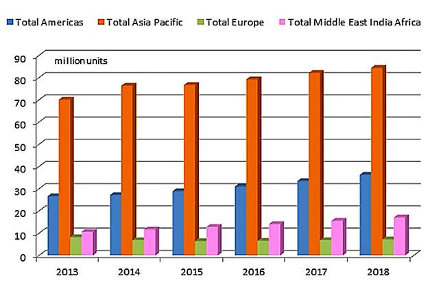 BSRIA-stats-2014