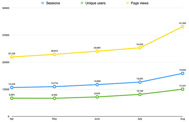 Visitor-figures-copy