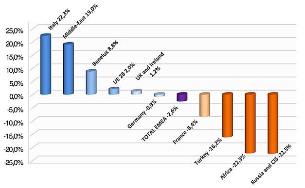 EMI-sales-figures