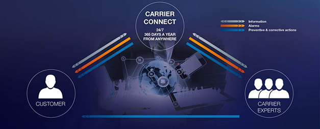 Carrier-Connect
