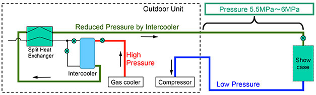 Pressure-adjust