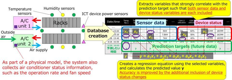 Fujitsu-Labs-Fig-4