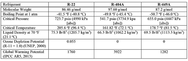 Multi-year-evaluation-of-R-449A-as-a-replacement-for-R-22-in-refrigeration-applications-Paper-2