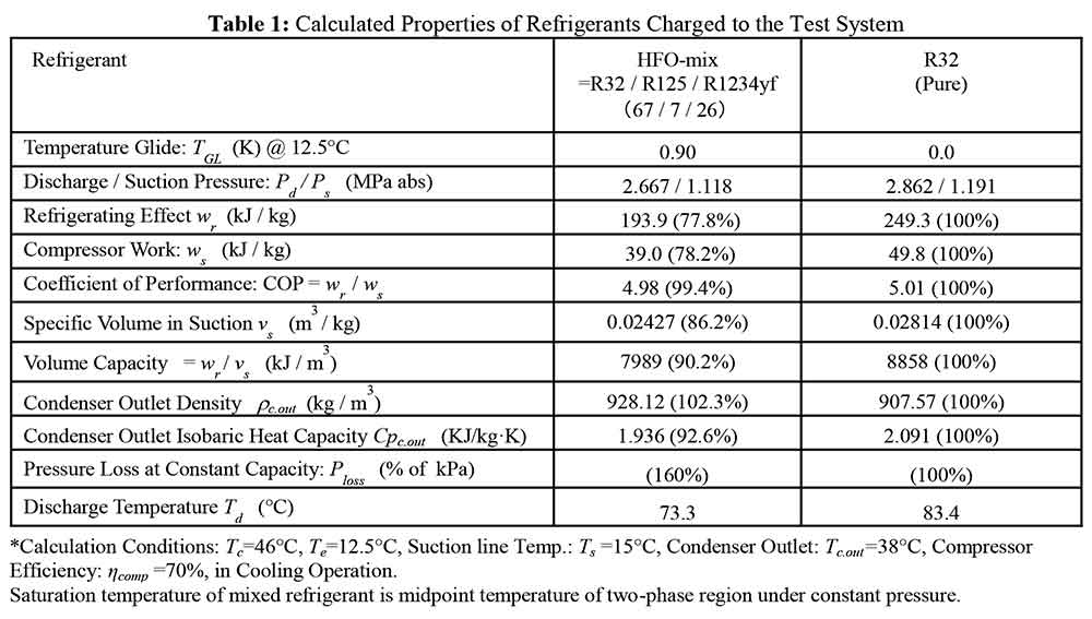 Taira-2016-Performance_Evaluation_of_Heat_pump_System_using_R32_and_HFO-mixed_Refrigerant-2408-2