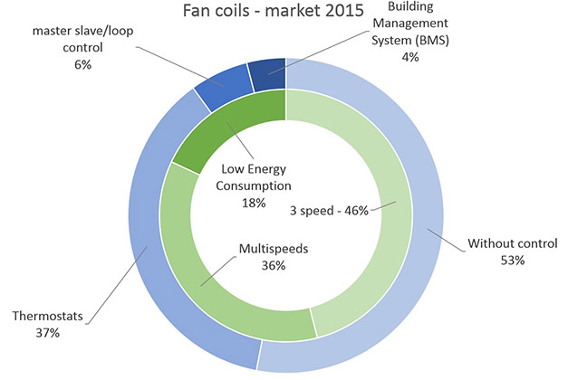 Fan-Coils---Market-2015---Split-by-motor-and-control-type