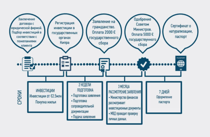 Схема получения гражданства через покупку недвижимости