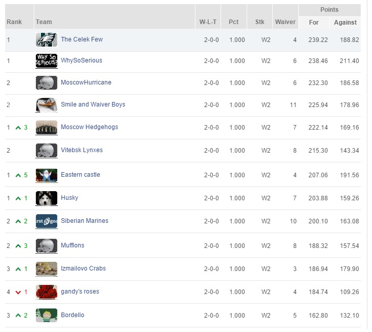 FG Fantasy Week 2 Top Scores
