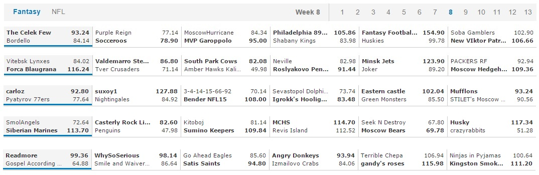 F&G Week 8 Results