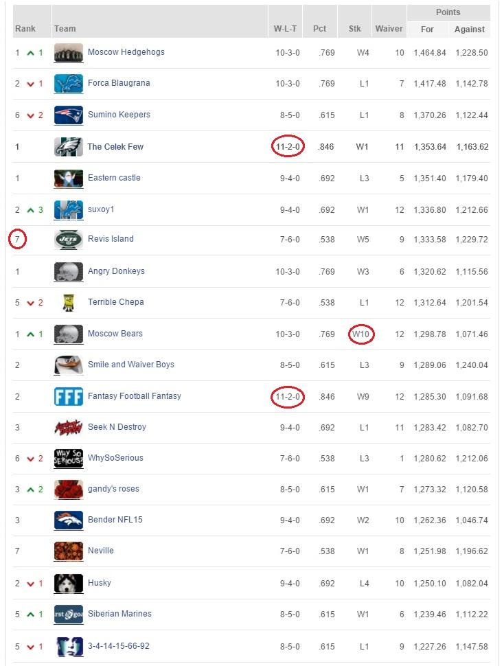 Week 13 First & Goal Top 20