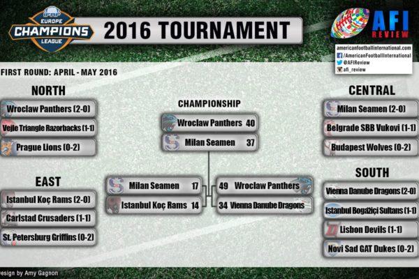 Лига Чемпионов ИФАФ Европа 2016