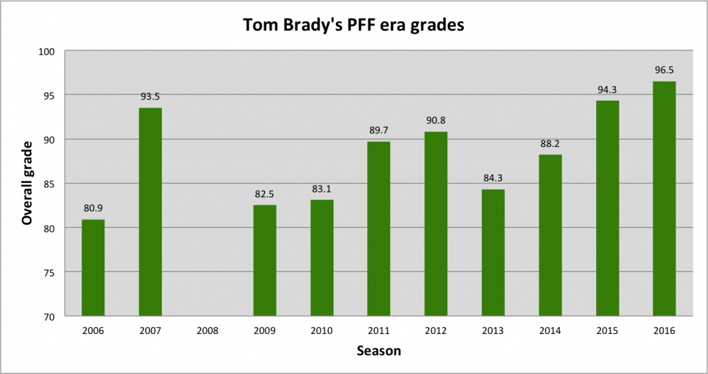 tom-bradys-season-grades-wide