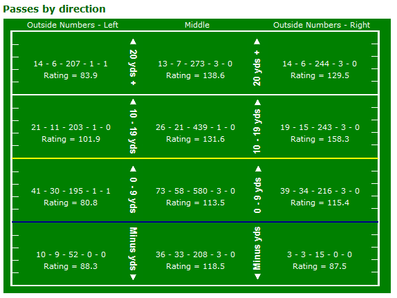 tom-bradys-passing-pff