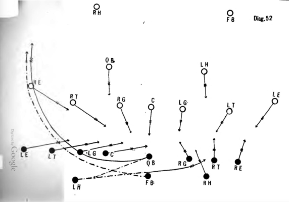 Цит. по: A Scientific and Practical Treatise on American Football for Schools and Colleges. By A. Alonzo Stagg and Henry L. Williams