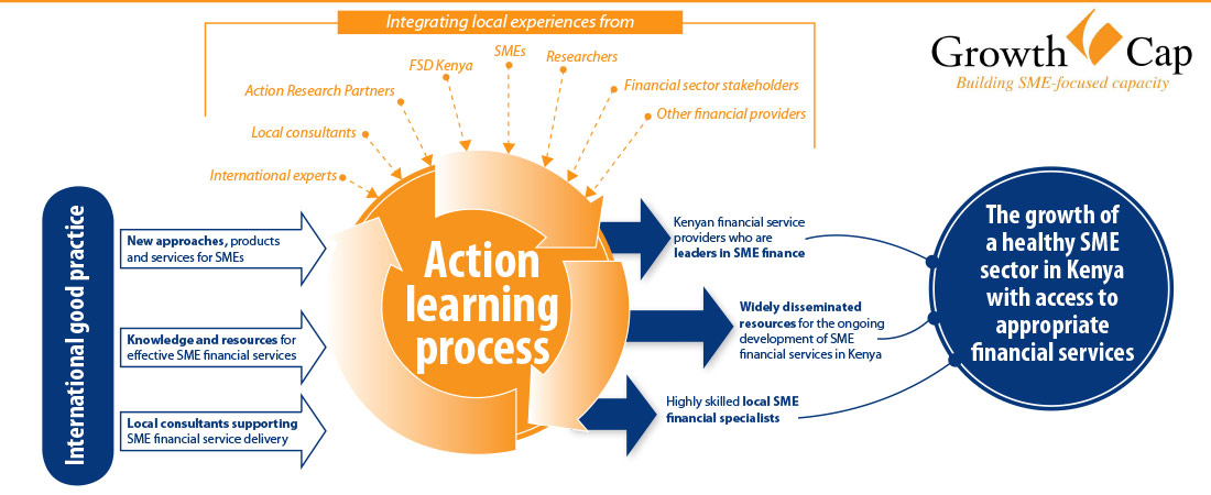 growthcap_actionlearning