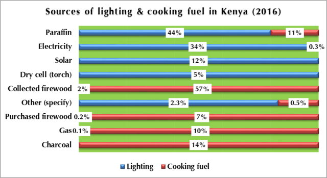 Figure 3: Sources of lighting and cooking fuel in Kenya (2016)